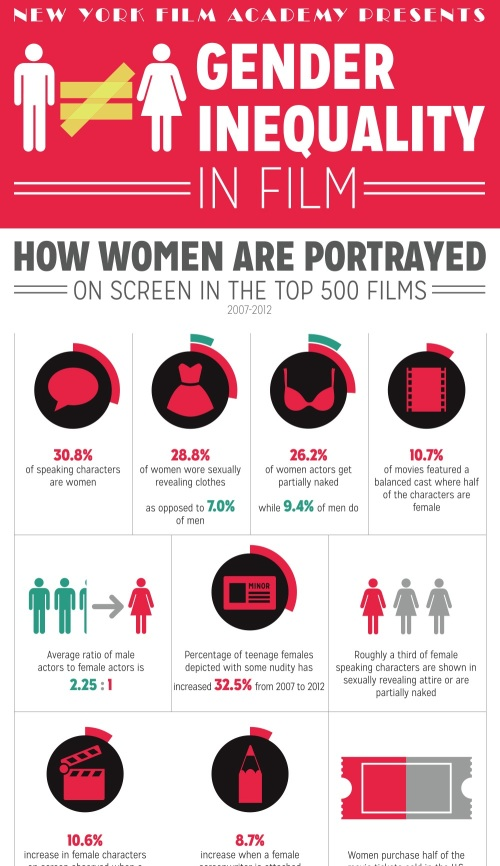 "Detail on the ""Gender Inequity in Film"" infographic on New York Film Academy."